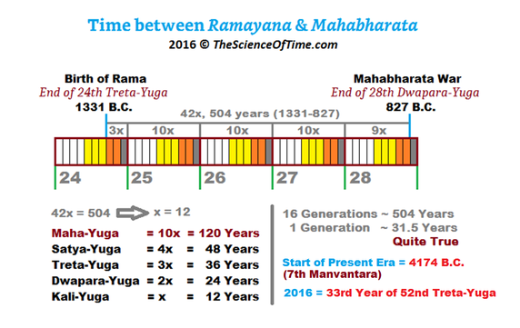 how old is the ramayana