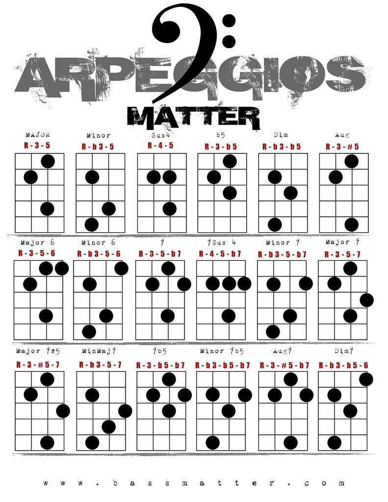 Image result for chord bass arpeggio chart Learn bass