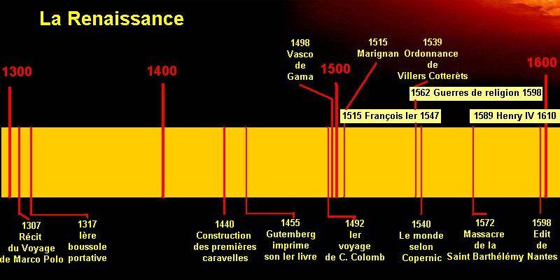 Apres Le Moyen Age La Renaissance Plus Ou Moins 1440 1598 Frise Chronologique Renaissance Moyen Age