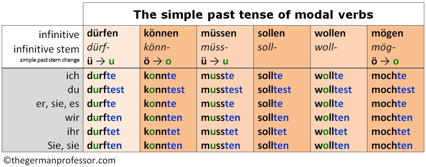 German Modal Verbs Past Present Future The German Professor Verb Learn German German [ 562 x 1432 Pixel ]