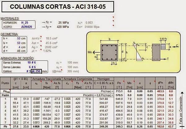 Dise o y dimensionamiento de columnas cortas aci http ht for Normas para planos arquitectonicos