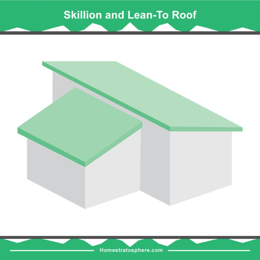 36 Types Of Roofs Styles For Houses Illustrated Roof Design Examples Roof Design Roof Styles Skillion Roof