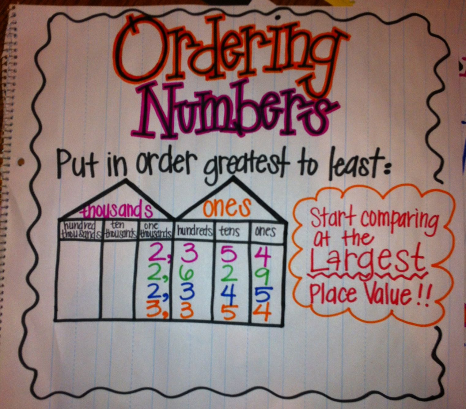 Ordering Numbers Anchor Chart Math For Third Grade