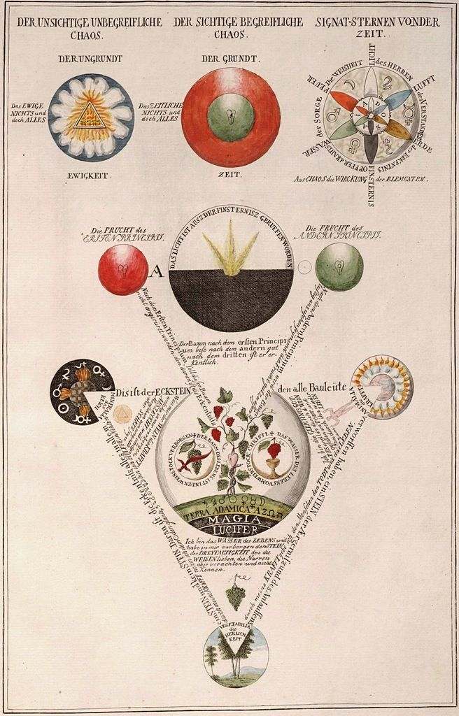 Rosicrucianism:According to a legend published in the 17th century