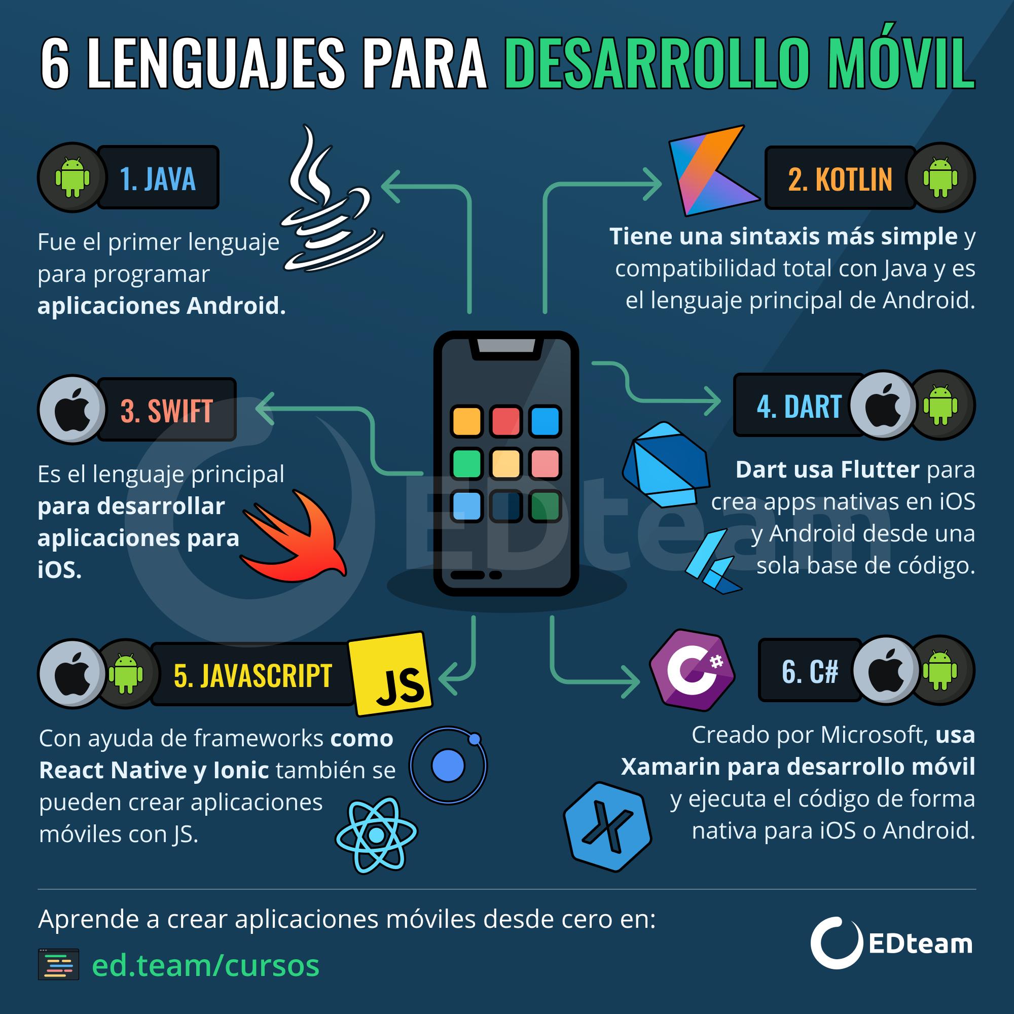 6 Lenguajes Para Desarrollo Móvil Tecnologias De La Informacion Y Comunicacion Programación De Ordenadores Lenguaje De Programacion