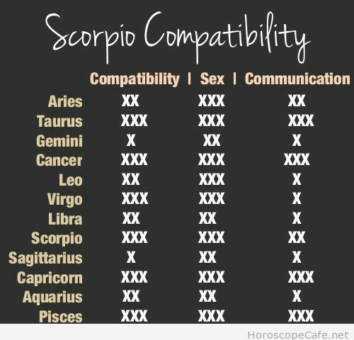 Libra in Love - Horoscope Sign Compatibility - The Love Queen
