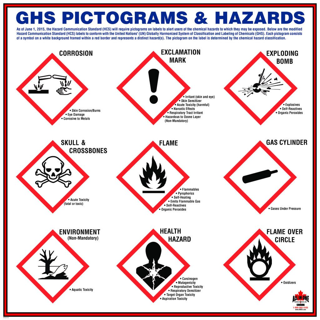 Hazard Signs) Pictogram - WAA 01. Safe Chemical Use