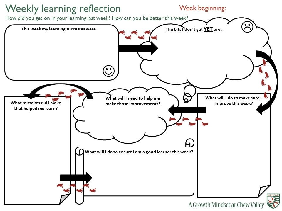 Blog post with fabulous resources on growth mindsets