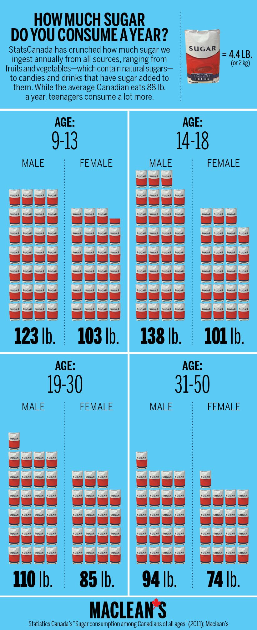 Infographic How Much Sugar Do You Consume In A Year How Much Sugar Sugar Infographic Sugar Consumption
