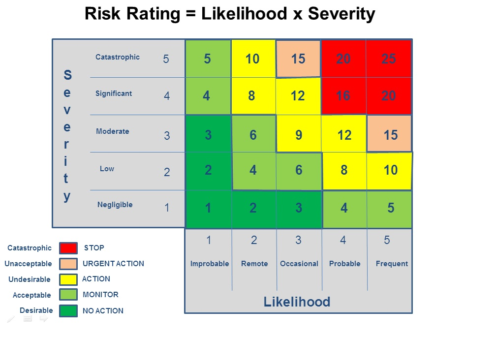 Risk Matrix  The Risk Rating And Risk Band Is Dependent On The