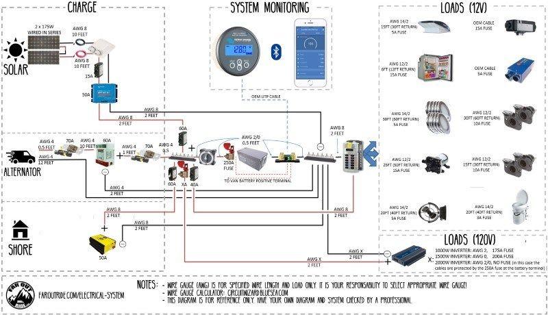 Wiring Diagram Tutorial Standard Faroutride Electrical System Rv Solar Power Electrical Diagram