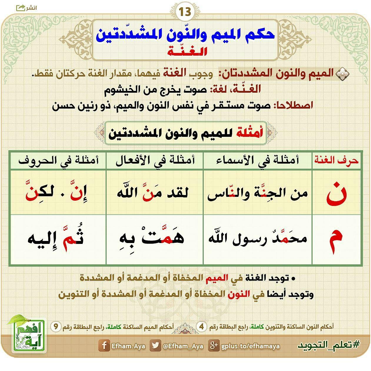 Pin By Shaimaa On كن من الذاكرين الله Tajweed Quran Quran Verses Learn Arabic Language