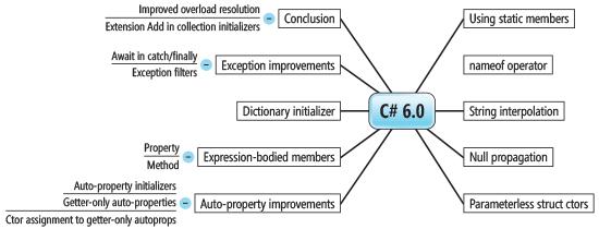 C 6 0 Mind Map Business Logic Coding Mind Map