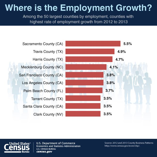 Sacramento Tops Large Counties In Employment Growth Rate Mecklenburg County Money Smart Week Data Visualization