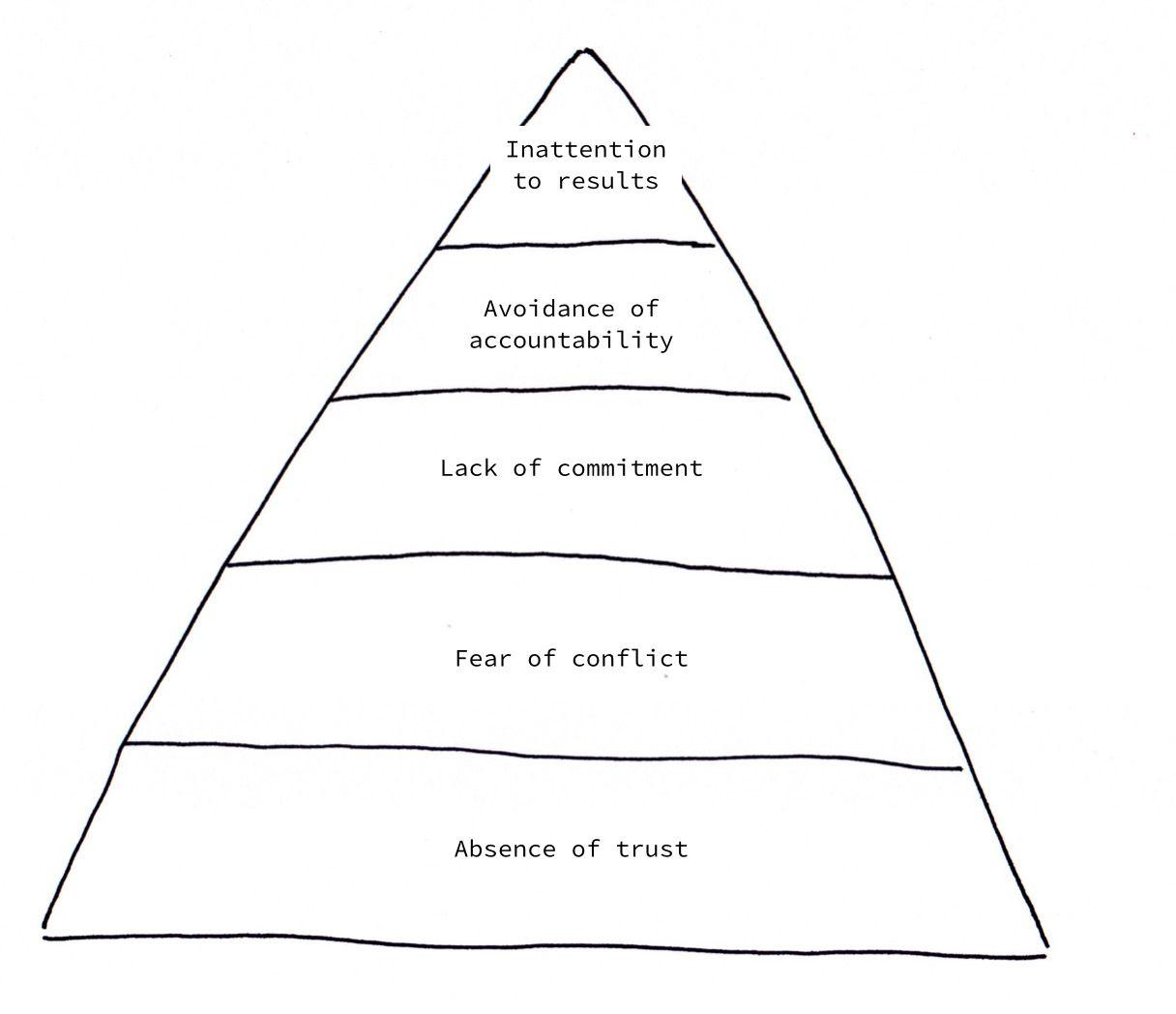 Five Dysfunctions Of A Team Ulf Schneider