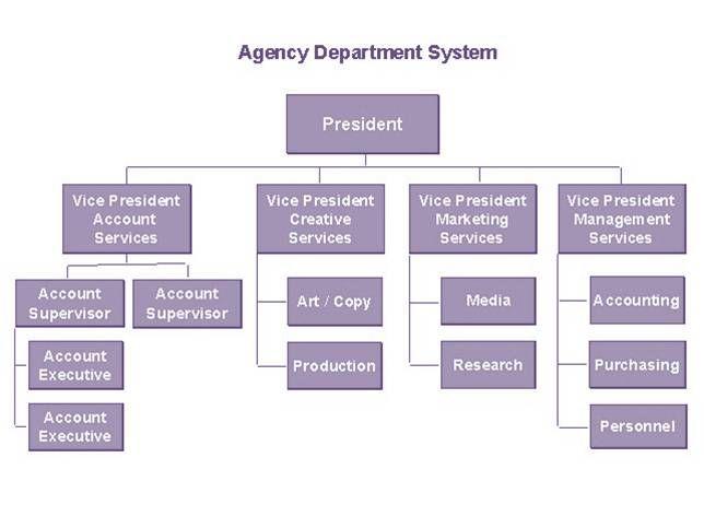 Deprtments In Advertising Agencies Jpg 644 483 Organization Chart Organizational Chart Chart