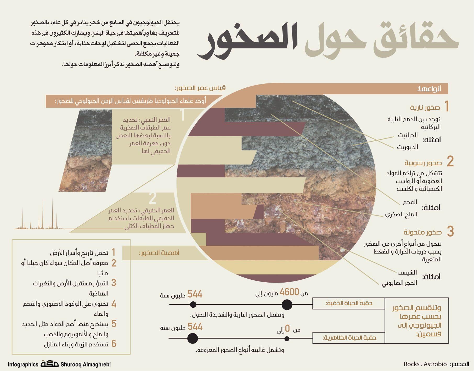 حقائق حول الصخور صحيفة مكة انفوجرافيك معلومات Infographic Pie Chart Chart