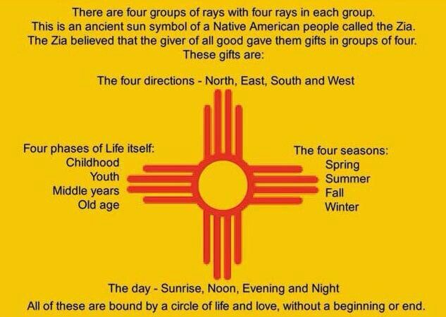 Four Groups of Rays