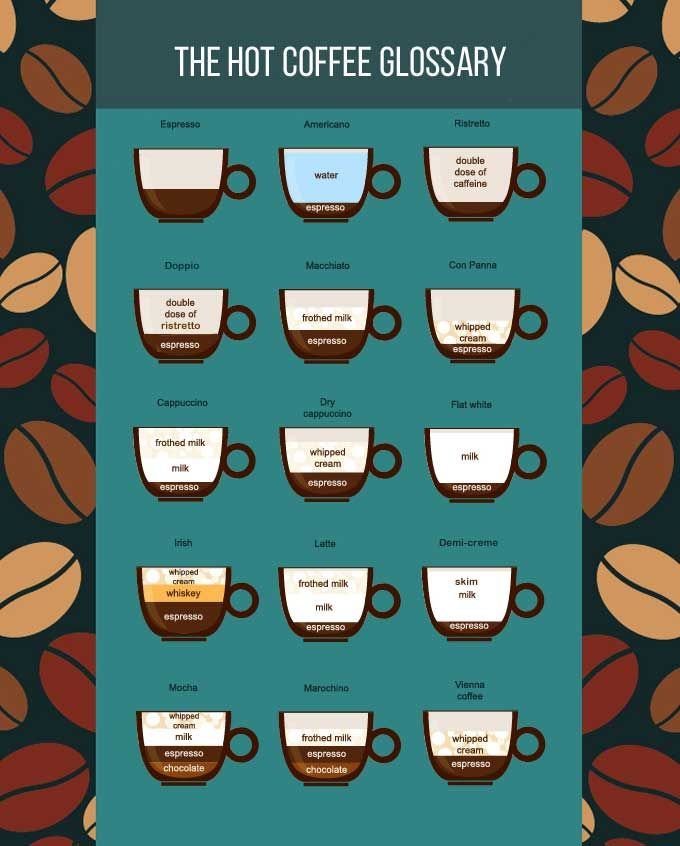 The Hot Coffee Glossary Every Single Drink Explained Coffee101 Coffeeguide