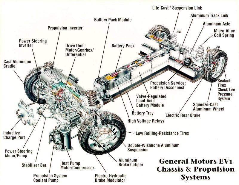 Gatsbymagazine Electric Car Electric Cars General Motors