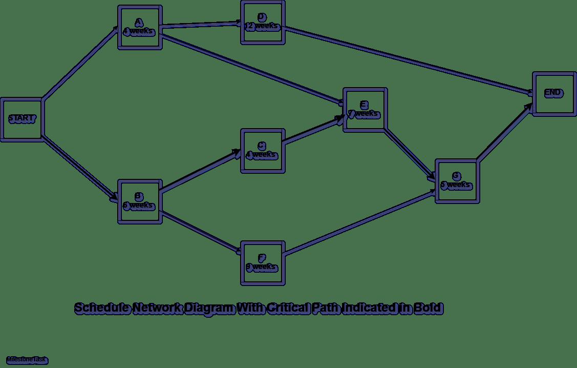 21 Simple Task Network Diagram References Bookingritzcarlton Info Diagram Design Diagram Project Management