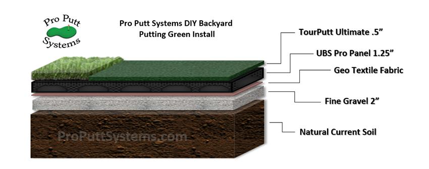 Do It Yourself Putting Greens   Backyard putting green ...
