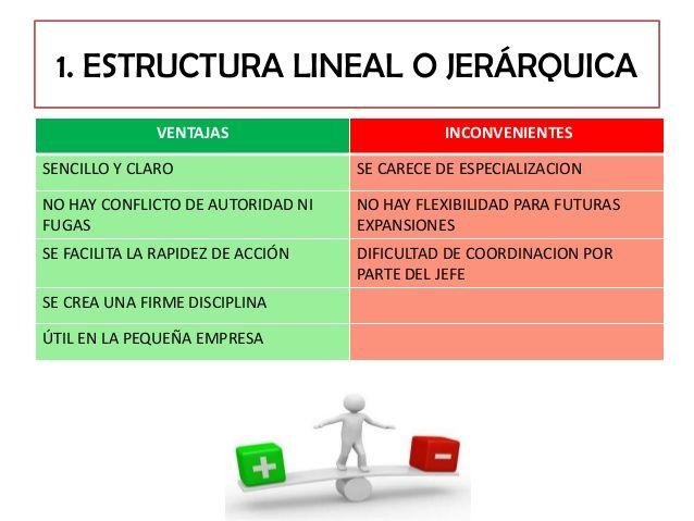 Ventajas Y Desventajas De Estructura Lineal O Jerarquica