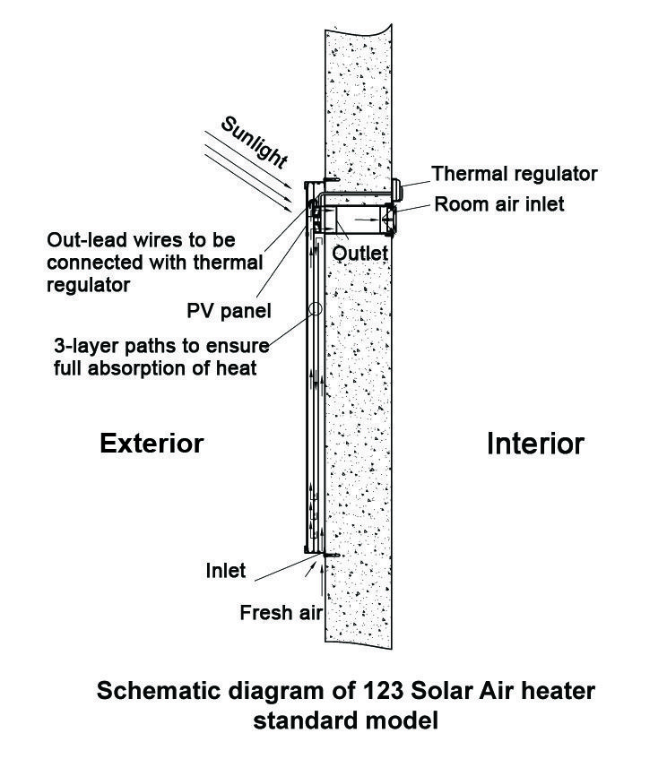 Schematic Diagram of #Solar Air Heating Systems | Solar Water ...