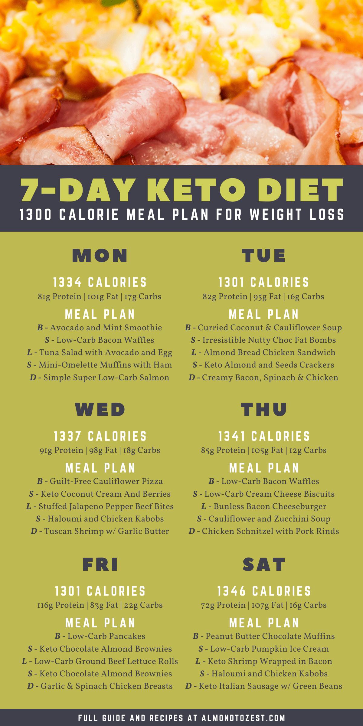 Keto Diet 1 Week Meal Plan