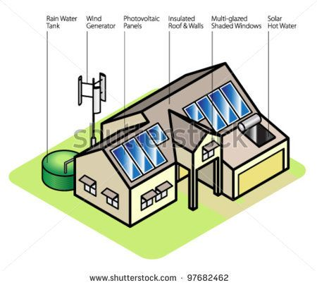 Awesome Diagram Of A Sustainable House. Labelled Elements Are:rainwater Tank, Wind  Generator,