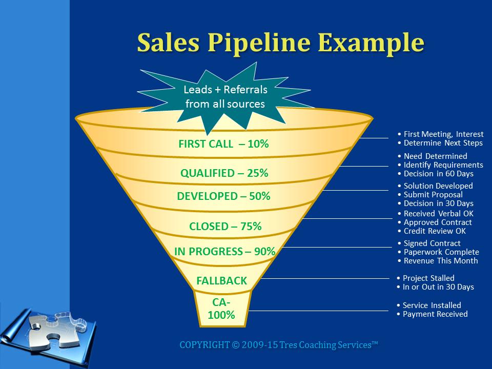 sales pipleine