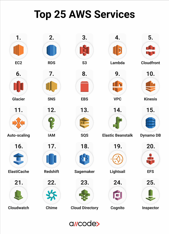 Top 25 Aws Services Cloud Computing Services Cloud Computing Platform Cloud Computing
