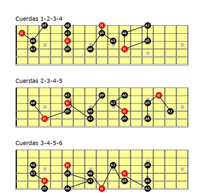 ultimate guitar chords scales & arpeggios handbook pdf