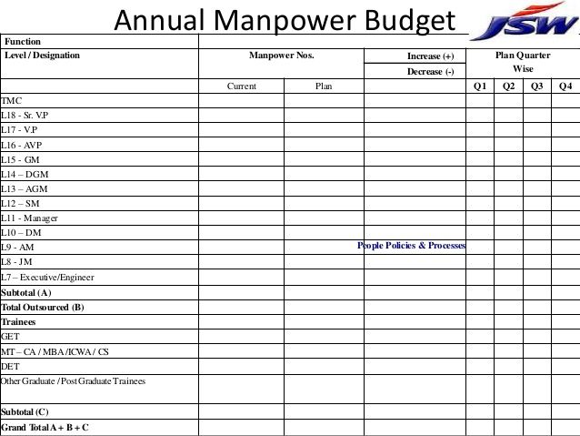 Workforce Analysis Template In Excel Spreadsheet Manpower