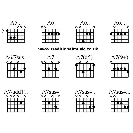 Advanced guitar chords:A5... A6 A6.. A6...A6/7sus.. A7 A7(#5). A7(9 ...