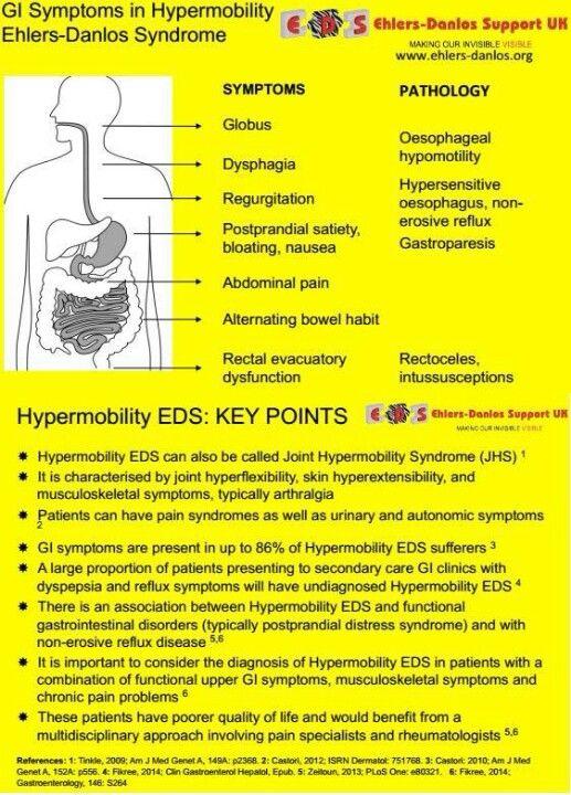 d4e9791127 EDS [Ehlers-Danlos Syndrome (EDS) | Dysautonomia & Postural Orthostatic  Tachycardia Syndrome (POTS) | Fibromyalgia & Chronic Fatigue]