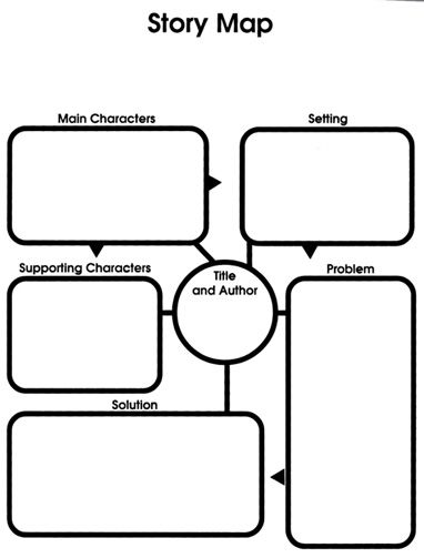 story Story Map Template Music classroom Graphic organizers