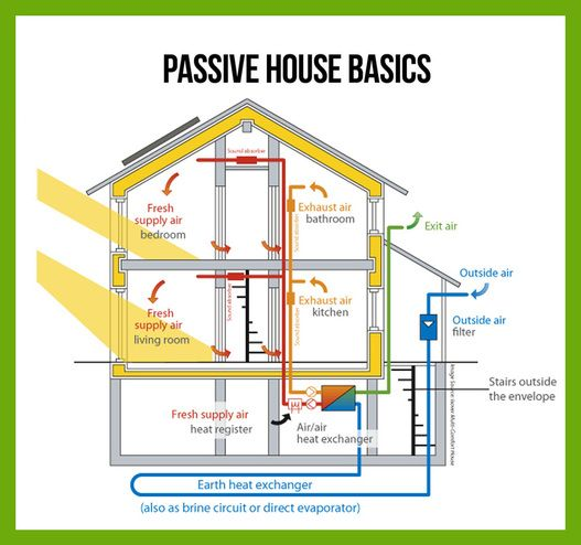 Passive house waaaaay more efficient than a leed for Solar efficient house design