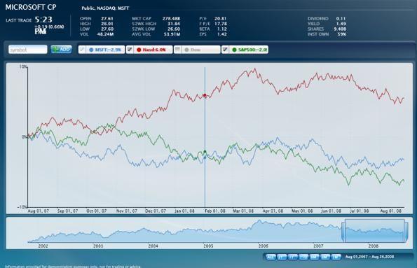 Studio Chart Data Flow Diagram Data Visualization