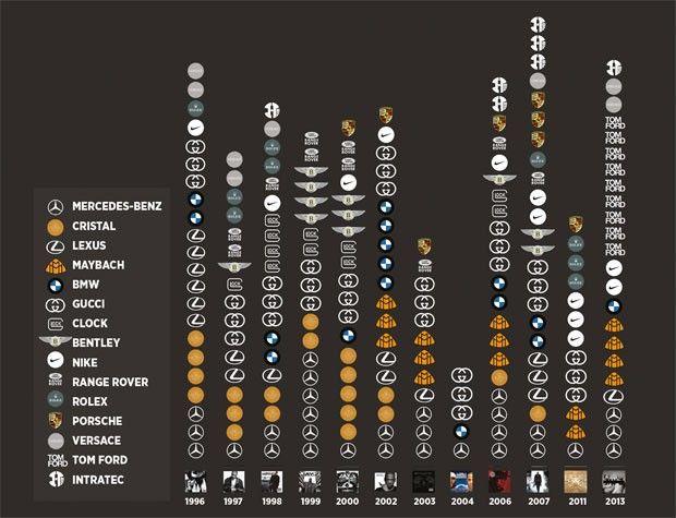Rap da ostentação: um infográfico com as grifes citadas por Jay-Z