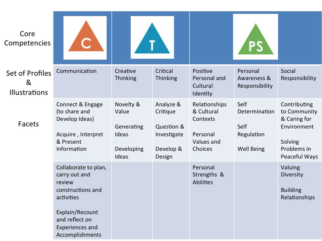 Core competencies tool kit for innovative teaching and