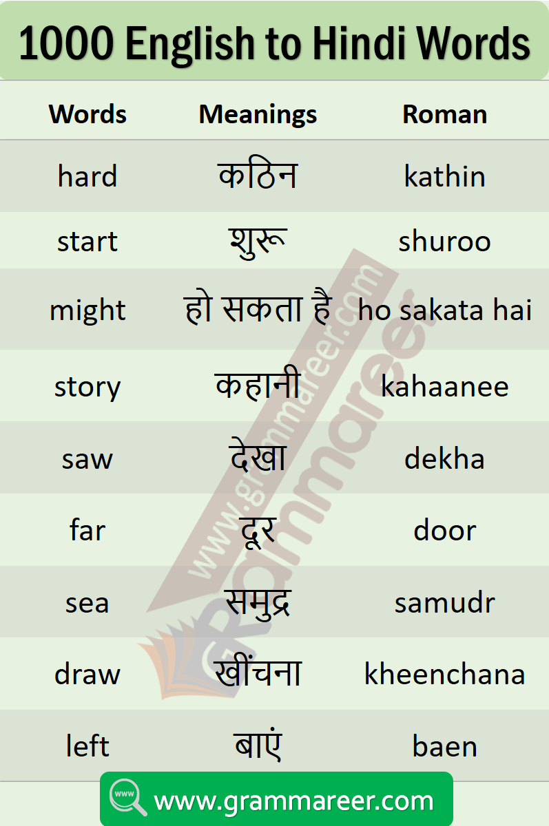 List Of Daily Use English Words With Hindi Meaning Pdf Grammareer In 2020 English Words Hindi Words Learn English Words