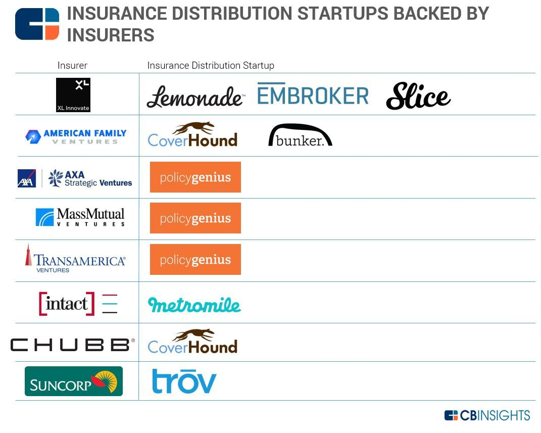 Cvc Insuretech Cvc Insurtech Insurerinsuranceinvestments Tech