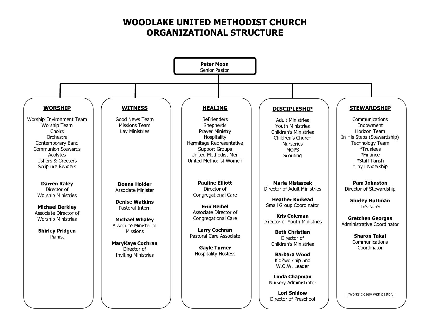 Sample church organization chart woodlake united methodist organizational structure pdf also rh pinterest