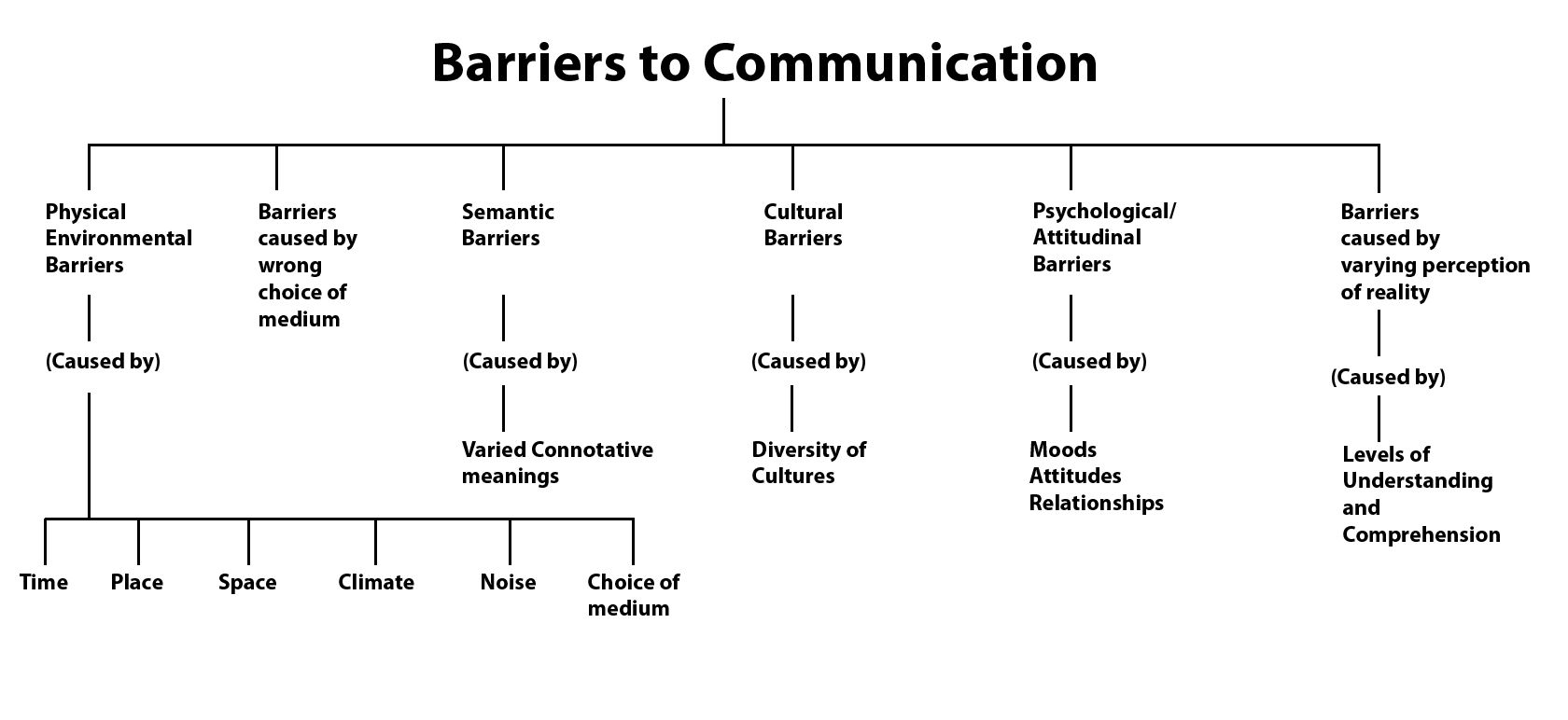ways to overcome communication barriers pdf
