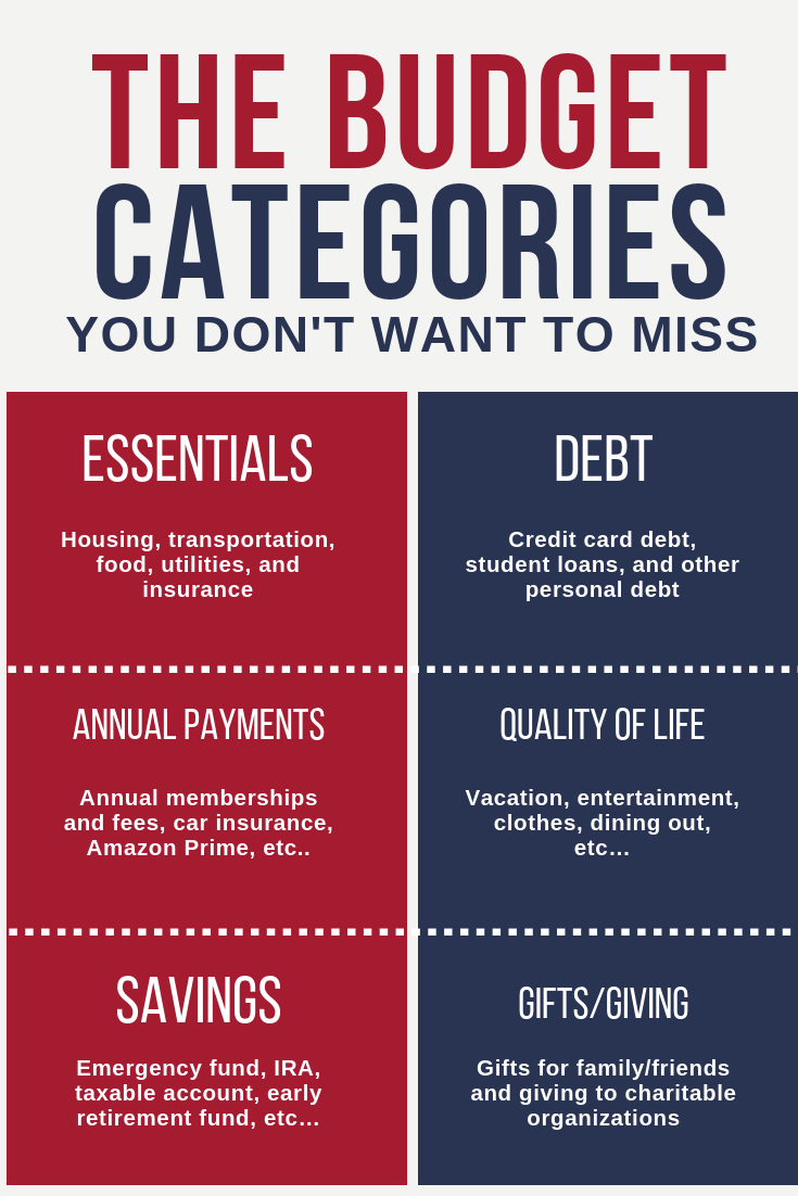 Budget Tips 12 Personal Budget Categories You Don't Want To Miss | The