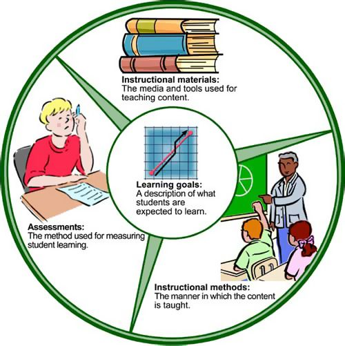Curricular Components Diagram Learning Goals Instructional