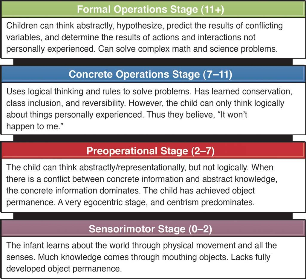 Piaget's Stages of Cognitive Development | Preoperational Stage ...