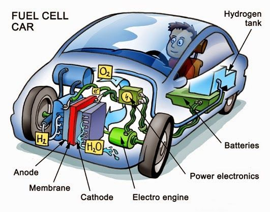 machine parts what is difference between fuel cell and battery rh pinterest com