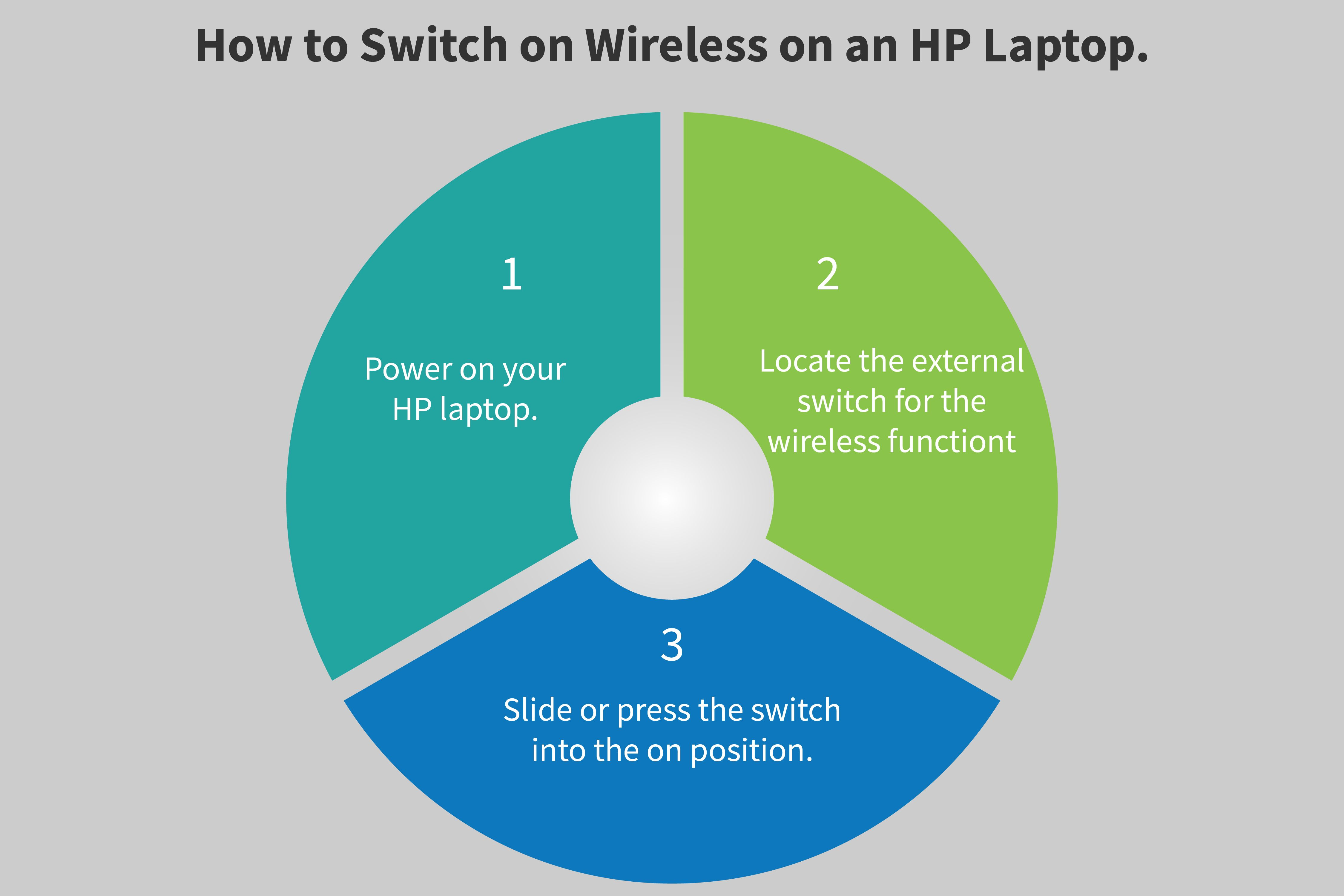 Complete Easy guidelines on how to switch on wireless on an